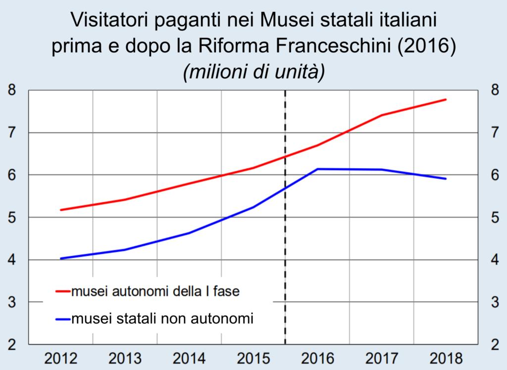 Rapporto della Banca d'Italia, 2019